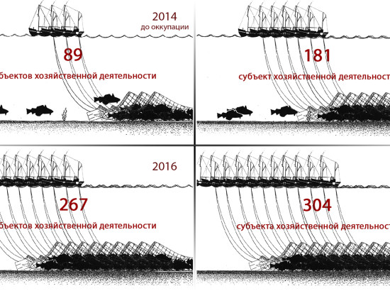 Незаконная добыча природных ресурсов в Крыму. Часть 2. Морская добыча