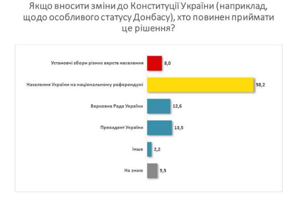 Kto-dolzhen-prinimat-resheniya-ob-izmennii-Konstitutsii-po-Donbassu