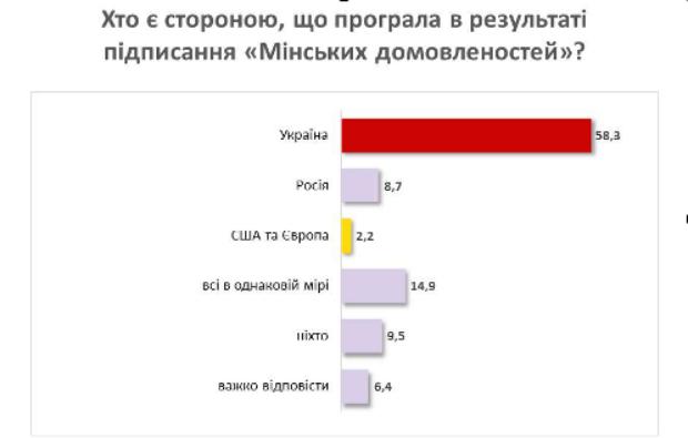 Kto-proigral-v-rezultate-vyipolneniya-Minskih-soglasheniy