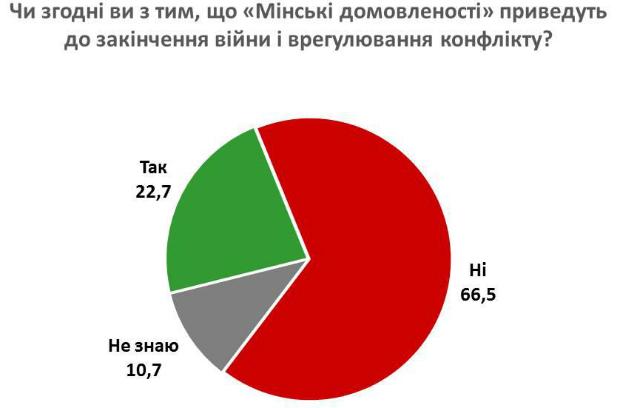 Soglasnyi-li-chto-Minskie-soglasheniya-privedut-k-okonchaniyu-voynyi